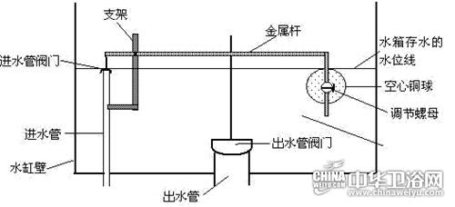 抽水马桶结构图 详解抽水马桶结构
