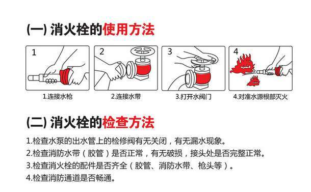 室内消火栓的使用方法:   室内消火栓是在建筑物内部使用的一种固定灭火供水设备,它包括消火栓及消火箱,一般都设置在建筑物公共部位的墙壁上,有明显的标志,内有水龙带和水枪。   室内消火栓的使用总的来说分五步走:1、打开消防栓箱,按下内部火警按钮;2、取出消防水带,向着火源点延伸展开;3、接上水枪;4、连接水源;5、手握水枪头及水管,打开水阀门,即可灭火   当发生火灾时,找到离火场距离最近的消火栓,打开消火栓箱门,取出水带,将水带的一端与水枪连接,另一端接口与消火栓接口连接,拉到起火点附近后方可按逆