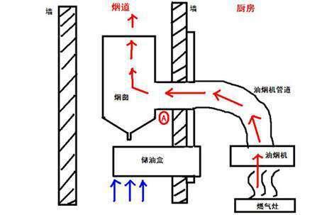 厨房布线电路实图解