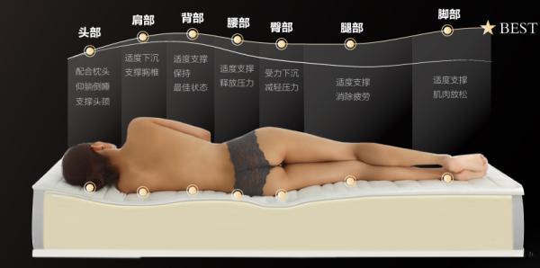 一首歌的时间告诉你怎么选择最适合自己的床垫!