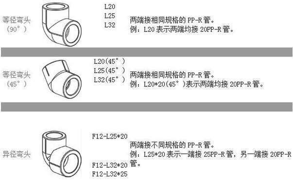最新PPR管规格型号  PPR管规格标识