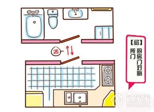 厨房与卫生间相邻的风水禁