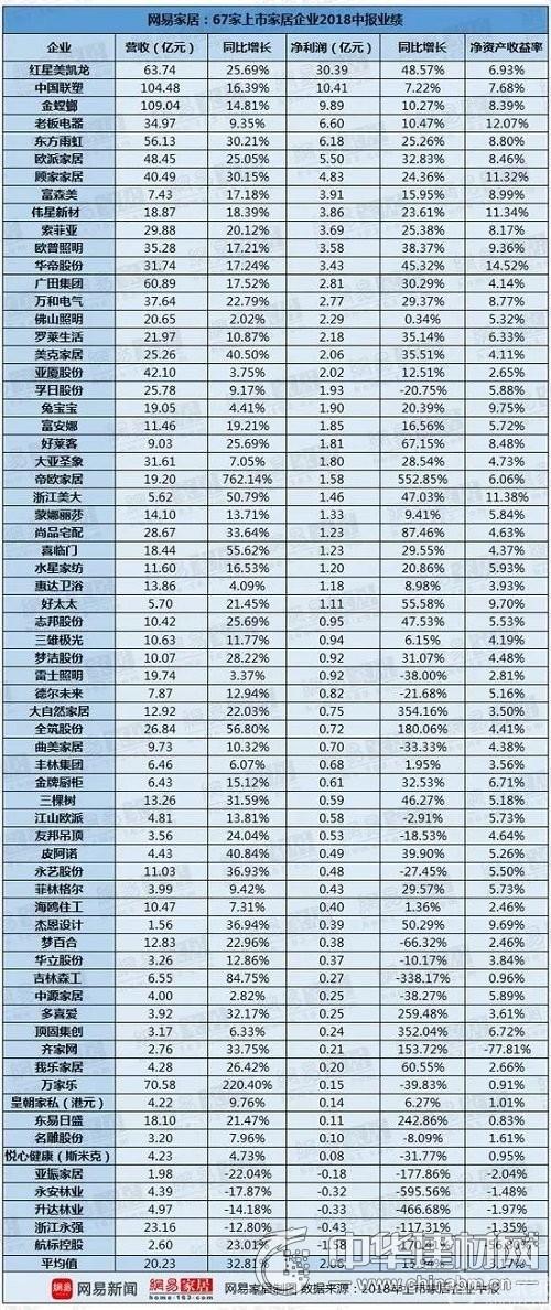 67家上市家居企業2018上半年盈利榜單曝光 盈利虧損一目了然