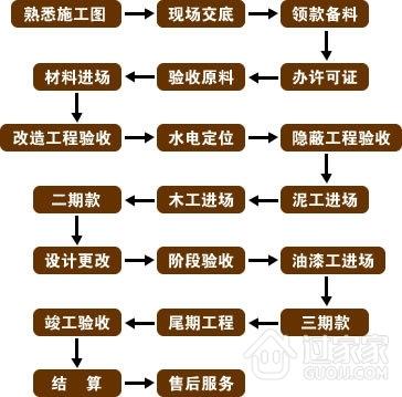 老王装修经验分享:制定装修计划前你必须了解的潜规则